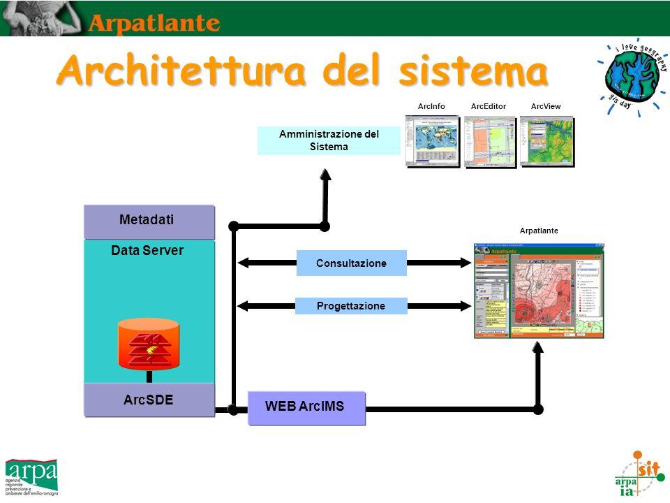 Architettura del sistema ArcInfoArcEditorArcView Amministrazione del Sistema Progettazione Consultazione WEB ArcIMS Arpatlante Data Server Metadati Ar