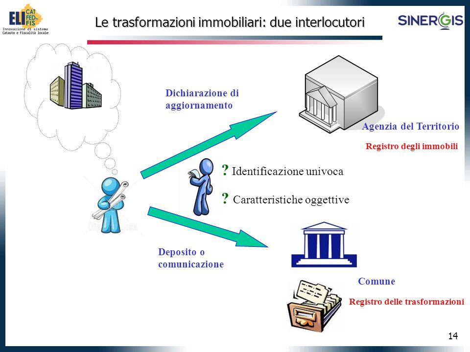 14 Le trasformazioni immobiliari: due interlocutori Comune Agenzia del Territorio Registro degli immobili Registro delle trasformazioni .