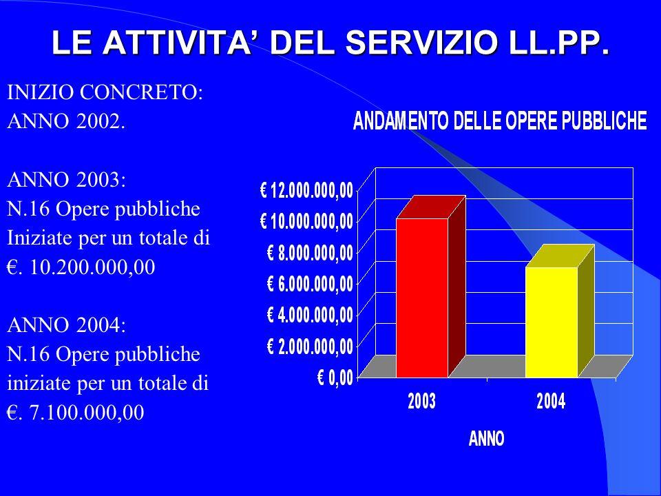 LE ATTIVITA DEL SERVIZIO LL.PP.INIZIO CONCRETO: ANNO 2002.