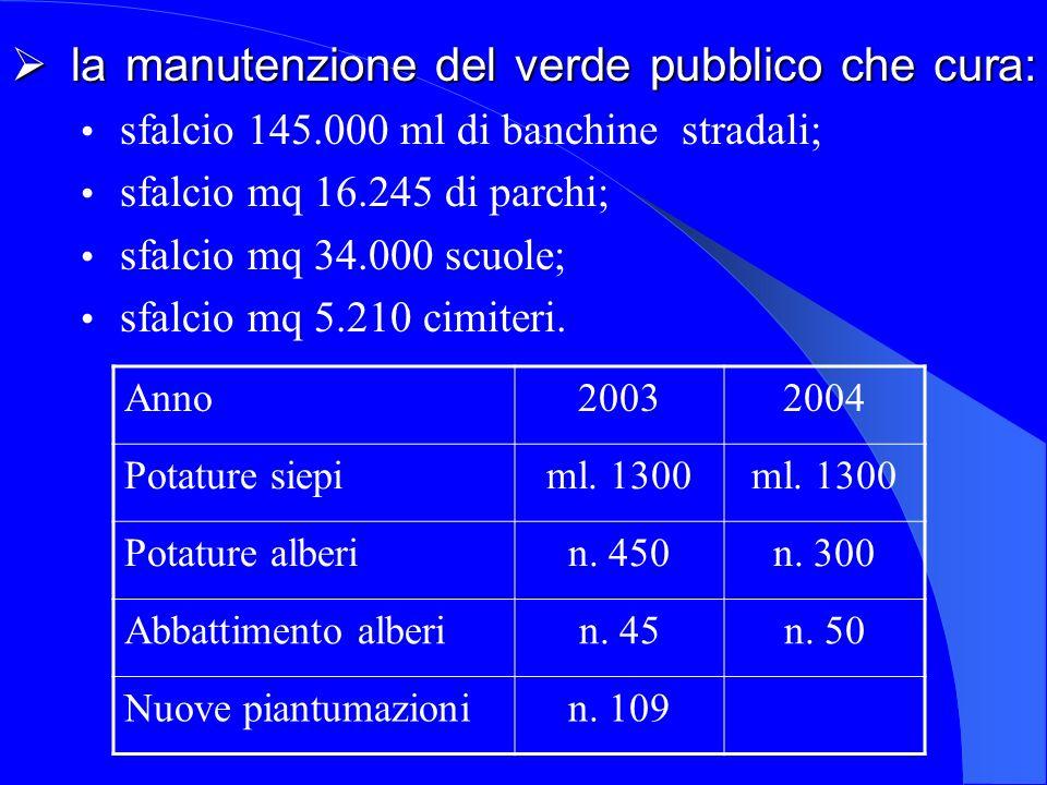 la manutenzione del verde pubblico che cura: la manutenzione del verde pubblico che cura: sfalcio 145.000 ml di banchine stradali; sfalcio mq 16.245 di parchi; sfalcio mq 34.000 scuole; sfalcio mq 5.210 cimiteri.