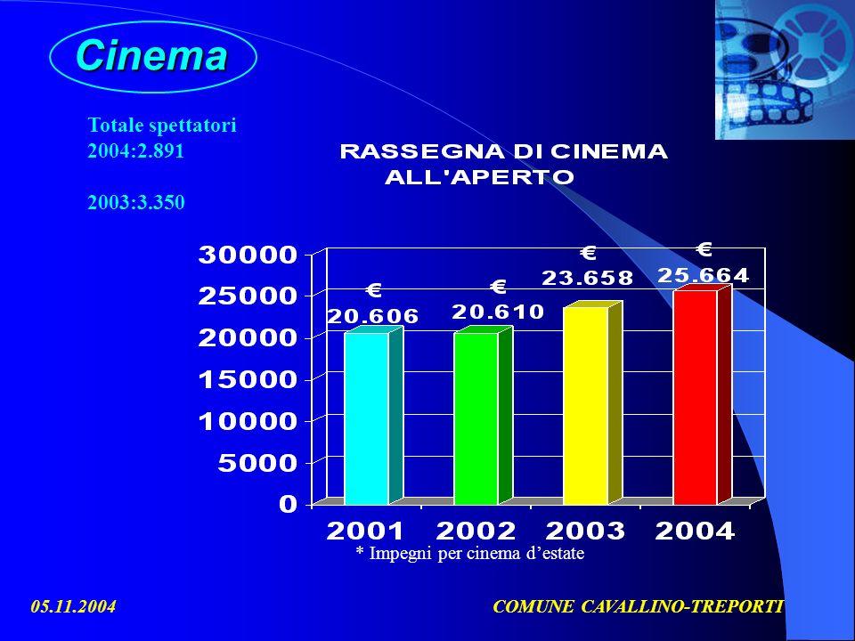 05.11.2004COMUNE CAVALLINO-TREPORTICinema * Impegni per cinema destate Totale spettatori 2004:2.891 2003:3.350