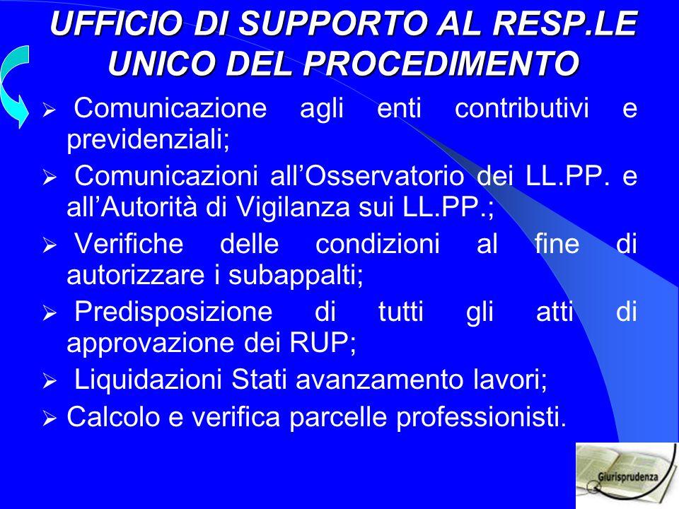 UFFICIO DI SUPPORTO AL RESP.LE UNICO DEL PROCEDIMENTO Comunicazione agli enti contributivi e previdenziali; Comunicazioni allOsservatorio dei LL.PP.