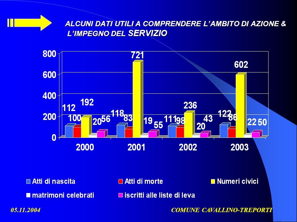 05.11.2004COMUNE CAVALLINO-TREPORTI ALCUNI DATI UTILI A COMPRENDERE LAMBITO DI AZIONE & LIMPEGNO DEL SERVIZIO