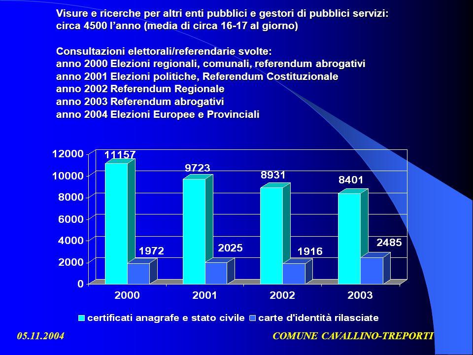 05.11.2004COMUNE CAVALLINO-TREPORTI Visure e ricerche per altri enti pubblici e gestori di pubblici servizi: circa 4500 lanno (media di circa 16-17 al