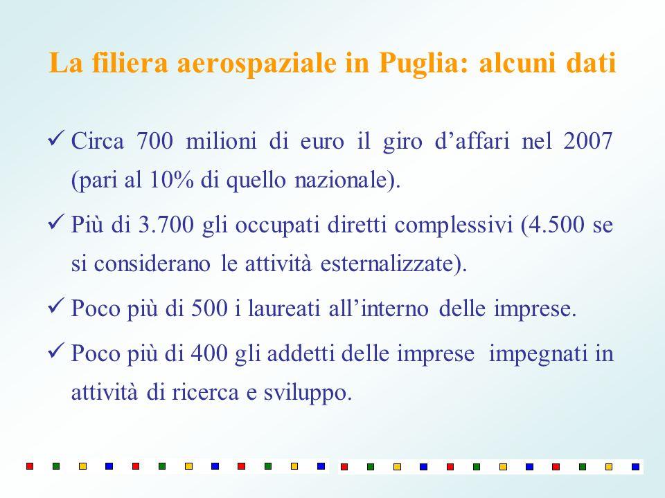 La filiera aerospaziale in Puglia: alcuni dati Circa 700 milioni di euro il giro daffari nel 2007 (pari al 10% di quello nazionale).