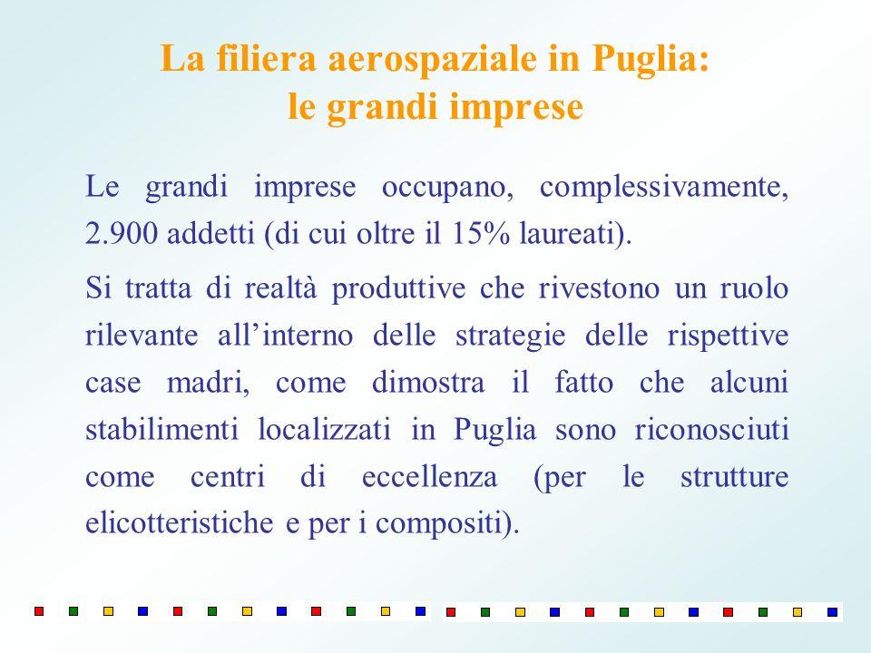 La filiera aerospaziale in Puglia: le grandi imprese Le grandi imprese occupano, complessivamente, 2.900 addetti (di cui oltre il 15% laureati).