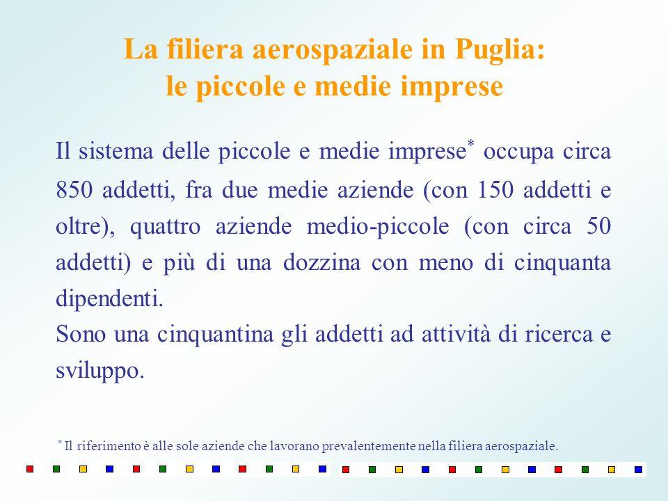 La filiera aerospaziale in Puglia: le piccole e medie imprese Il sistema delle piccole e medie imprese * occupa circa 850 addetti, fra due medie aziende (con 150 addetti e oltre), quattro aziende medio-piccole (con circa 50 addetti) e più di una dozzina con meno di cinquanta dipendenti.