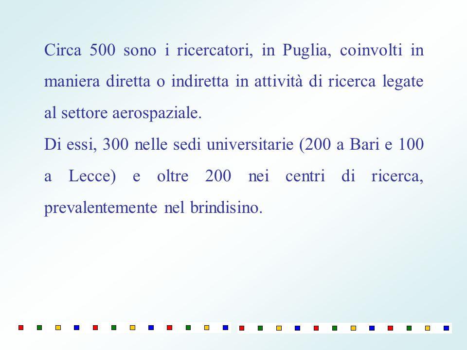 Circa 500 sono i ricercatori, in Puglia, coinvolti in maniera diretta o indiretta in attività di ricerca legate al settore aerospaziale.