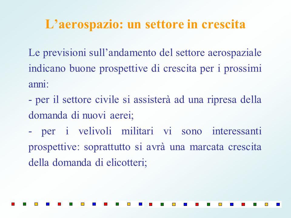 Laureati occupati nella filiera aerospaziale in Puglia - 2007 Fonte: ARTI Numero% su addetti totali Alenia Composite13421,0 SSI8984,8 Alenia Aeronautica729,3 Avio719,2 AgustaWestland458,3 Planetek Italia4086,9 Dema2150,0 GSE149,3 Salver135,4 Spacedat6100,0 Altre aziende275,8 TOTALE53214,2