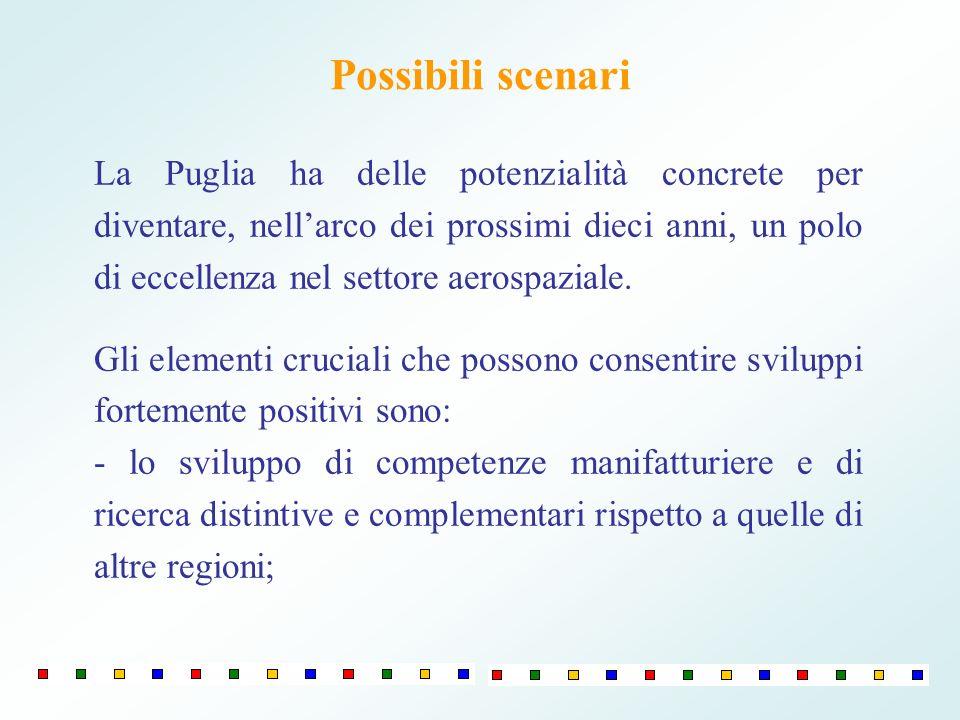 Possibili scenari La Puglia ha delle potenzialità concrete per diventare, nellarco dei prossimi dieci anni, un polo di eccellenza nel settore aerospaziale.