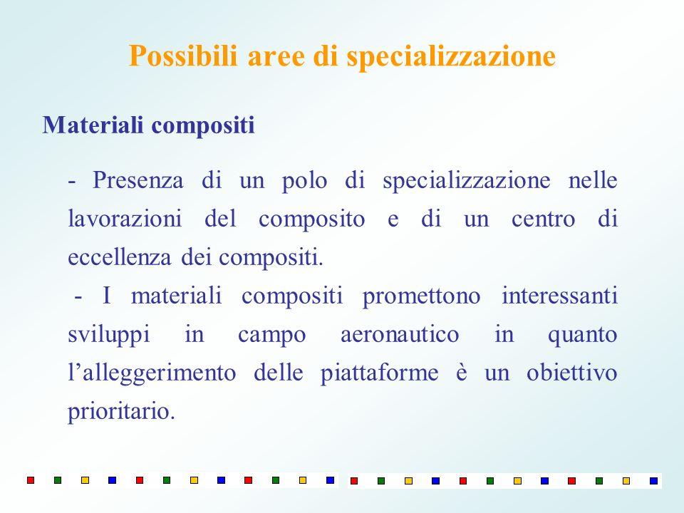Possibili aree di specializzazione Materiali compositi - Presenza di un polo di specializzazione nelle lavorazioni del composito e di un centro di eccellenza dei compositi.