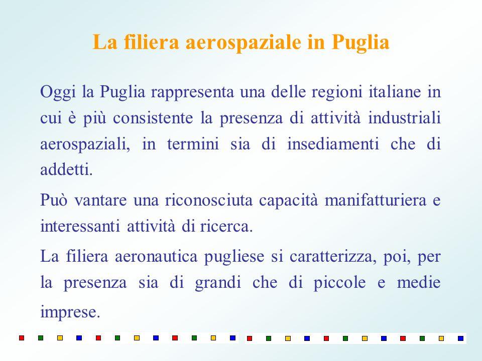 La filiera aerospaziale in Puglia Oggi la Puglia rappresenta una delle regioni italiane in cui è più consistente la presenza di attività industriali aerospaziali, in termini sia di insediamenti che di addetti.