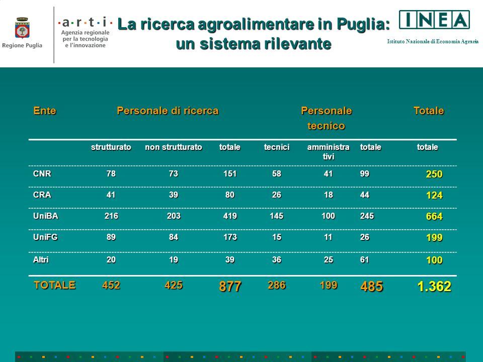 Istituto Nazionale di Economia Agraria La ricerca agroalimentare in Puglia: un sistema rilevante Ente Personale di ricerca PersonaletecnicoTotale strutturato non strutturato totaletecnici amministra tivi totaletotale CNR7873151584199250 CRA413980261844124 UniBA216203419145100245664 UniFG8984173151126199 Altri201939362561100 TOTALE4524258772861994851.362