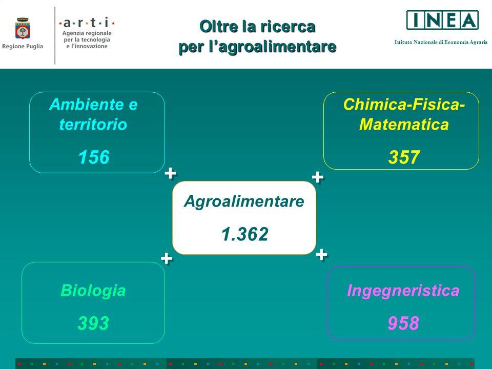 Istituto Nazionale di Economia Agraria Oltre la ricerca per lagroalimentare Agroalimentare 1.362 Ambiente e territorio 156 Chimica-Fisica- Matematica 357 Biologia 393 Ingegneristica 958 + + + + + + + +