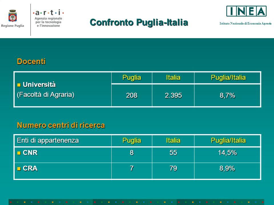 Istituto Nazionale di Economia Agraria Confronto Puglia-Italia Docenti Università Università (Facoltà di Agraria) PugliaItalia Puglia/Italia Puglia/It