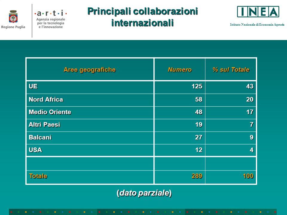 Istituto Nazionale di Economia Agraria Principali collaborazioni internazionali Aree geografiche Numero % sul Totale UE12543 Nord Africa 5820 Medio Oriente 4817 Altri Paesi 197 Balcani279 USA124 Totale289100 (dato parziale)