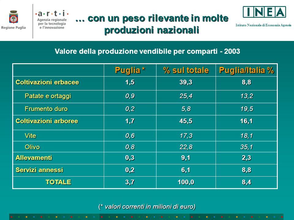 Istituto Nazionale di Economia Agraria Puglia * % sul totale Puglia/Italia % Coltivazioni erbacee 1,539,38,8 Patate e ortaggi Patate e ortaggi0,925,41