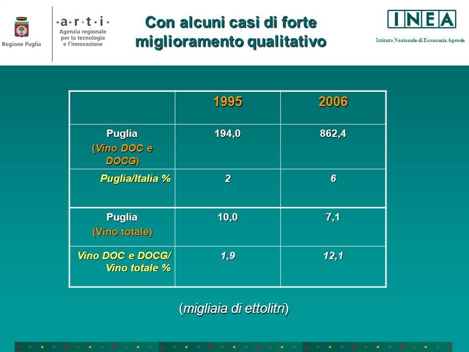Istituto Nazionale di Economia Agraria 19952006 Puglia (Vino DOC e DOCG) 194,0862,4 Puglia/Italia % 26 Puglia (Vino totale) 10,07,1 Vino DOC e DOCG/ V