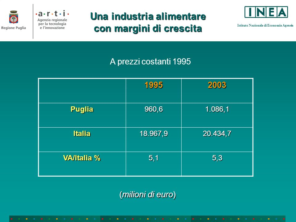 Istituto Nazionale di Economia Agraria 19952003 Puglia960,61.086,1 Italia18.967,920.434,7 VA/Italia % 5,15,3 Una industria alimentare con margini di c