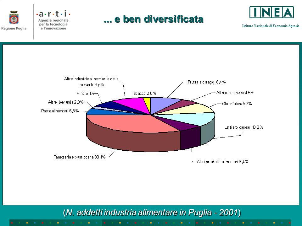 Istituto Nazionale di Economia Agraria... e ben diversificata (N. addetti industria alimentare in Puglia - 2001)