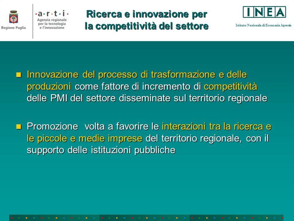 Istituto Nazionale di Economia Agraria Ricerca e innovazione per la competitività del settore Innovazione del processo di trasformazione e delle produ