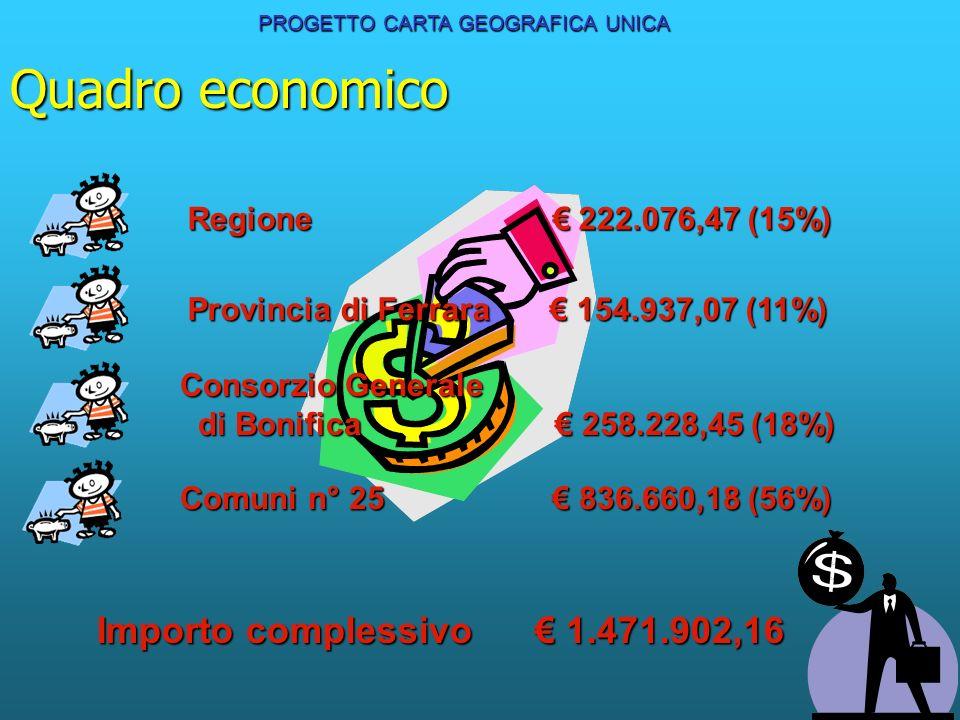 Quadro economico PROGETTO CARTA GEOGRAFICA UNICA Regione 222.076,47 (15%) Provincia di Ferrara 154.937,07 (11%) Consorzio Generale di Bonifica 258.228,45 (18%) Comuni n° 25 836.660,18 (56%) Importo complessivo 1.471.902,16