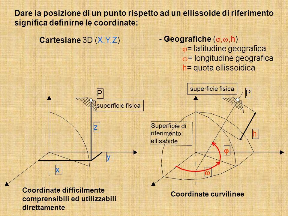 Cartesiane 3D (X,Y,Z) superficie fisica x z y h Superficie di riferimento: ellissoide P P Dare la posizione di un punto rispetto ad un ellissoide di riferimento significa definirne le coordinate: - Geografiche (,,h) = latitudine geografica = longitudine geografica h= quota ellissoidica Coordinate difficilmente comprensibili ed utilizzabili direttamente Coordinate curvilinee