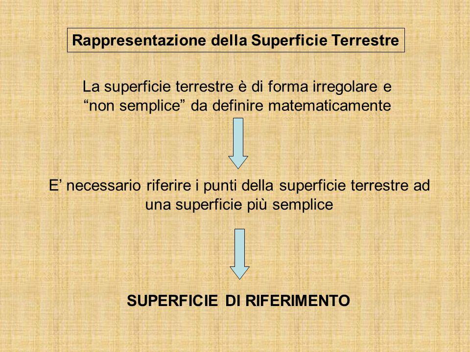 Rappresentazione della Superficie Terrestre La superficie terrestre è di forma irregolare e non semplice da definire matematicamente E necessario riferire i punti della superficie terrestre ad una superficie più semplice SUPERFICIE DI RIFERIMENTO