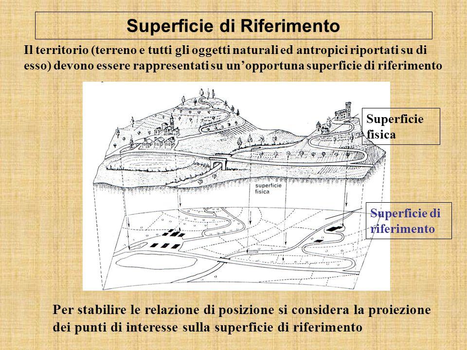 Superficie di Riferimento Superficie di riferimento Superficie fisica Il territorio (terreno e tutti gli oggetti naturali ed antropici riportati su di esso) devono essere rappresentati su unopportuna superficie di riferimento Per stabilire le relazione di posizione si considera la proiezione dei punti di interesse sulla superficie di riferimento