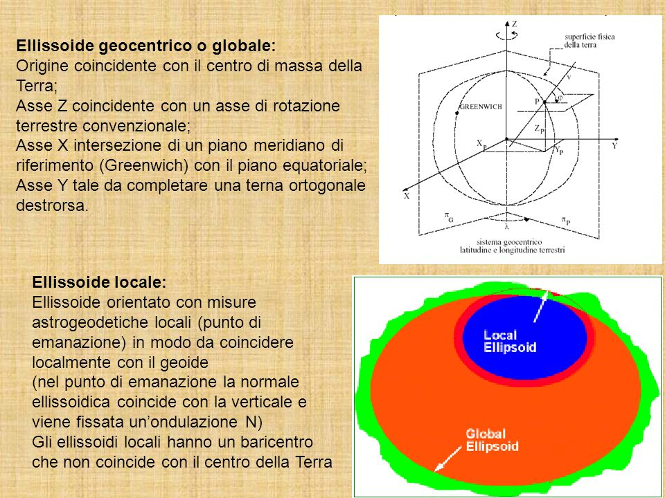 Ellissoide geocentrico o globale: Origine coincidente con il centro di massa della Terra; Asse Z coincidente con un asse di rotazione terrestre convenzionale; Asse X intersezione di un piano meridiano di riferimento (Greenwich) con il piano equatoriale; Asse Y tale da completare una terna ortogonale destrorsa.