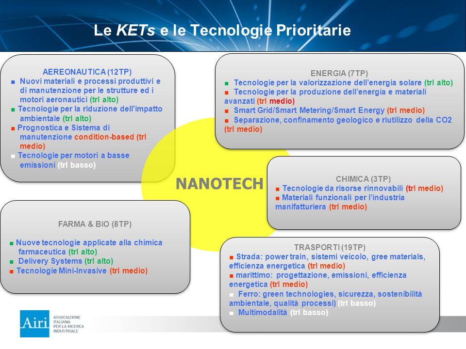 AEREONAUTICA (12TP) Nuovi materiali e processi produttivi e di manutenzione per le strutture ed i motori aeronautici (trl alto) Tecnologie per la ridu