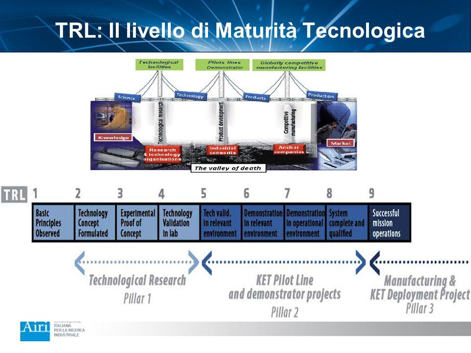 TRL: Il livello di Maturità Tecnologica