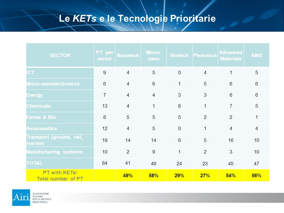 Le KETs e le Tecnologie Prioritarie SECTOR PT per sector Nanotech Micro- nano BiotechPhotonics Advanced Materials AMS ICT9450415 Micro-nanoelectronics6461566 Energy7443366 Chemicals13418175 Farma & Bio8555221 Aereonautics12450144 Transport (ground, rail, marine) 1914 651610 Manufacturing systems1029123 TOTAL84414924234547 PT with KETs/ Total number of PT 49%58%29%27%54%56%