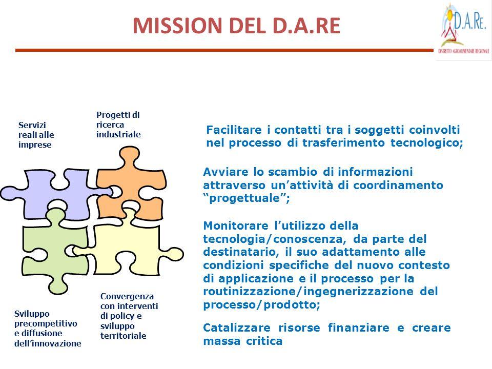 Facilitare i contatti tra i soggetti coinvolti nel processo di trasferimento tecnologico; Avviare lo scambio di informazioni attraverso unattività di