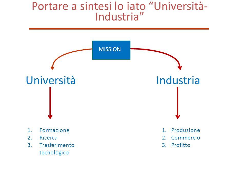 Portare a sintesi lo iato Università- Industria UniversitàIndustria 1.Produzione 2.Commercio 3.Profitto 1.Formazione 2.Ricerca 3.Trasferimento tecnolo