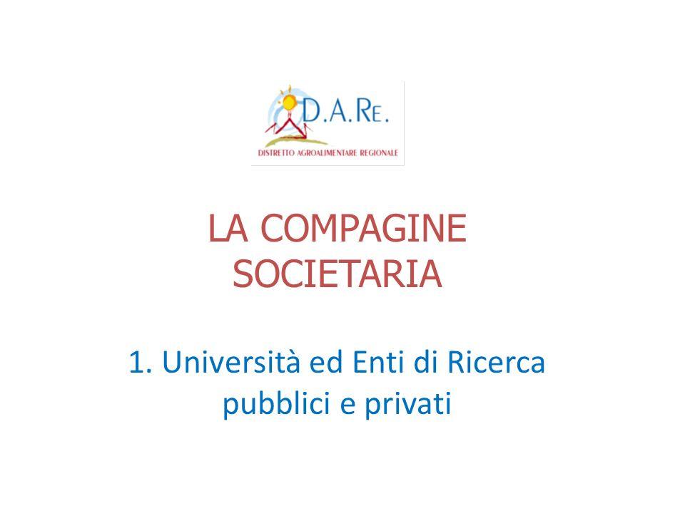 LA COMPAGINE SOCIETARIA 1. Università ed Enti di Ricerca pubblici e privati