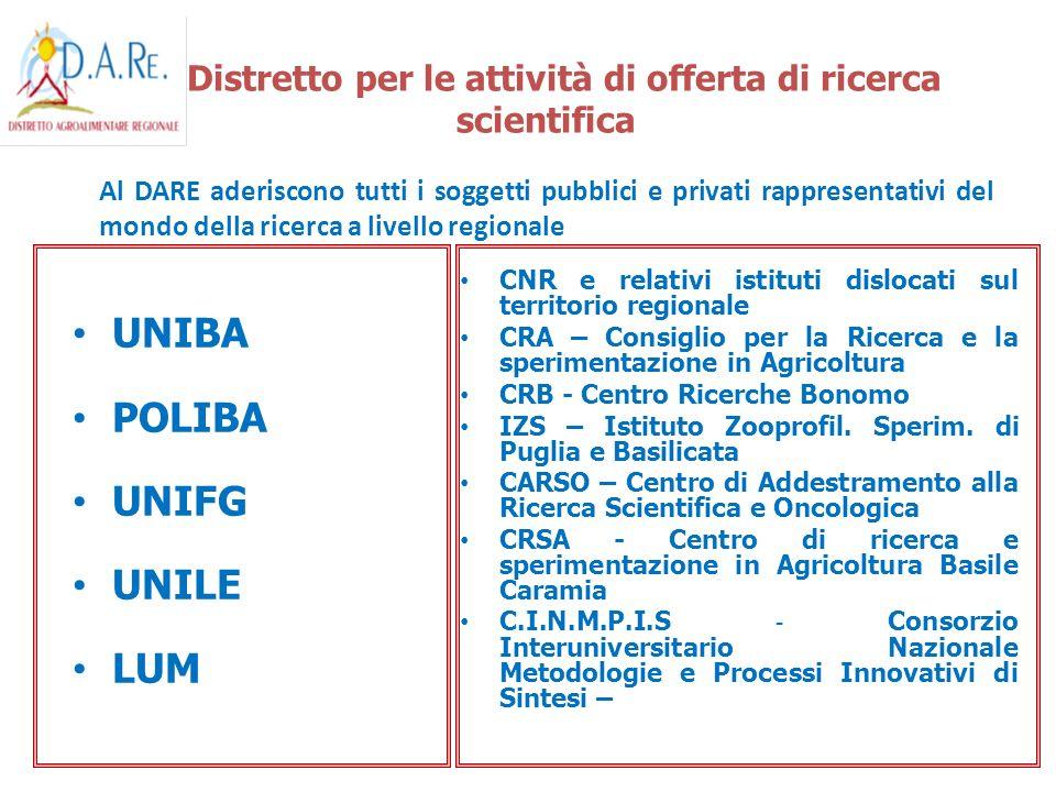 UNIBA POLIBA UNIFG UNILE LUM CNR e relativi istituti dislocati sul territorio regionale CRA – Consiglio per la Ricerca e la sperimentazione in Agricol