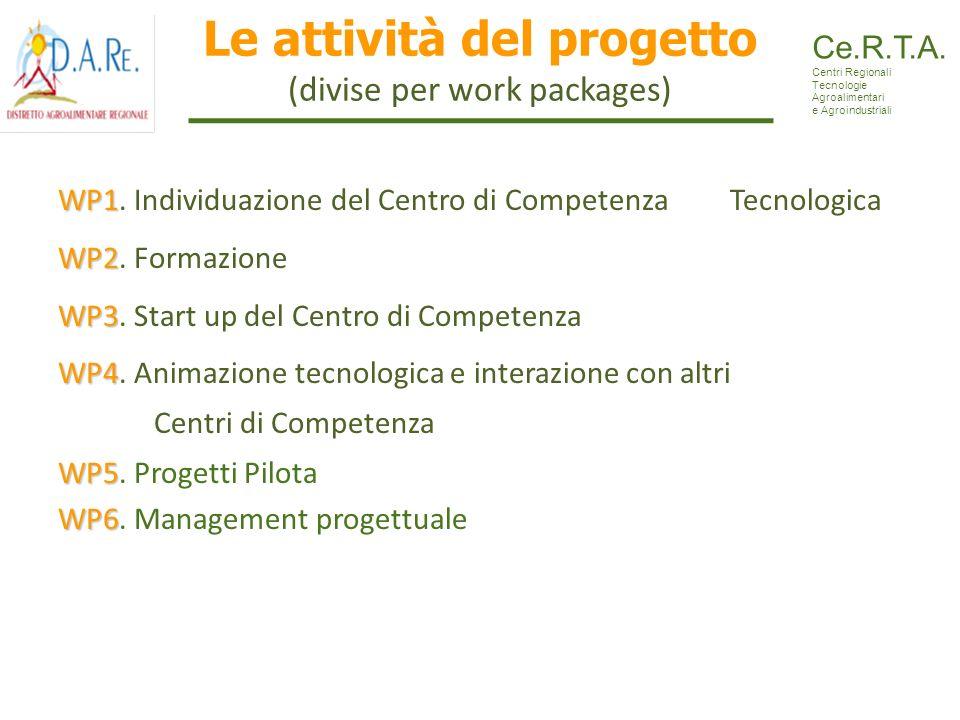 Le attività del progetto (divise per work packages) WP1 WP1. Individuazione del Centro di Competenza Tecnologica WP2 WP2. Formazione WP3 WP3. Start up