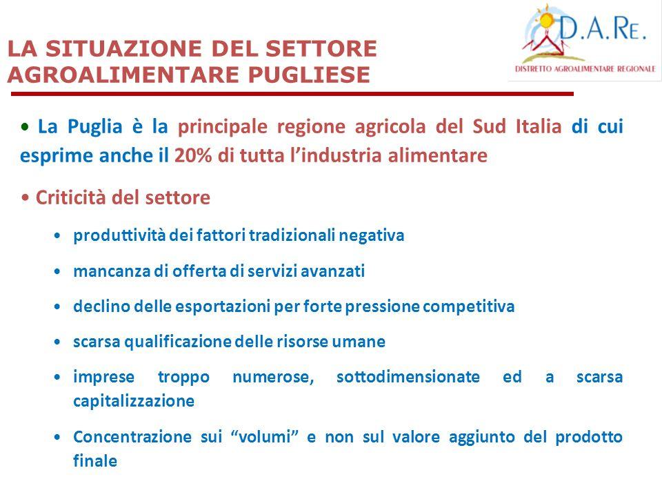 LA SITUAZIONE DEL SETTORE AGROALIMENTARE PUGLIESE La Puglia è la principale regione agricola del Sud Italia di cui esprime anche il 20% di tutta lindu