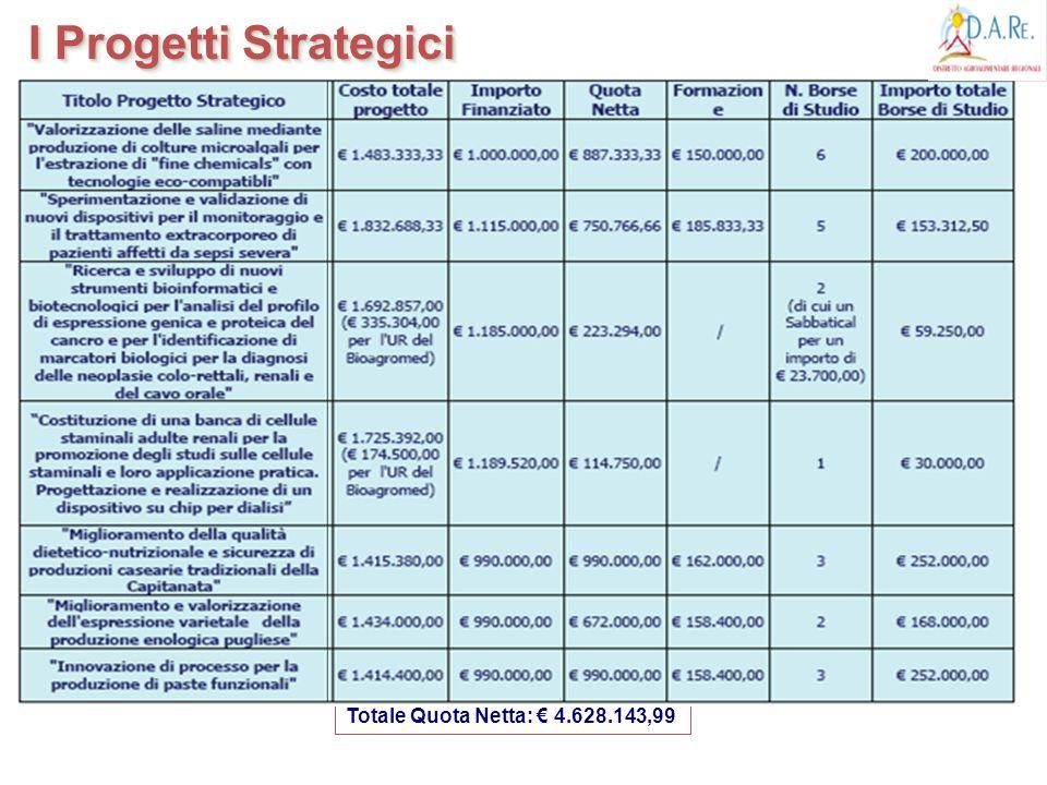 I Progetti Strategici Totale Quota Netta: 4.628.143,99