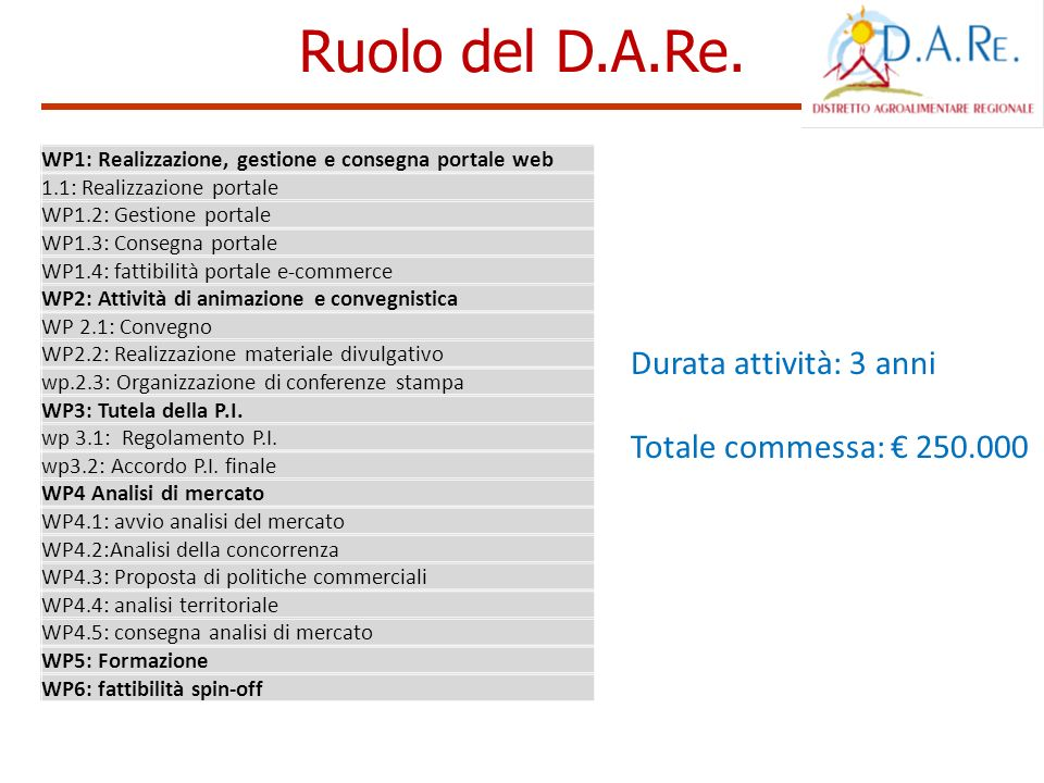 Ruolo del D.A.Re. WP1: Realizzazione, gestione e consegna portale web 1.1: Realizzazione portale WP1.2: Gestione portale WP1.3: Consegna portale WP1.4