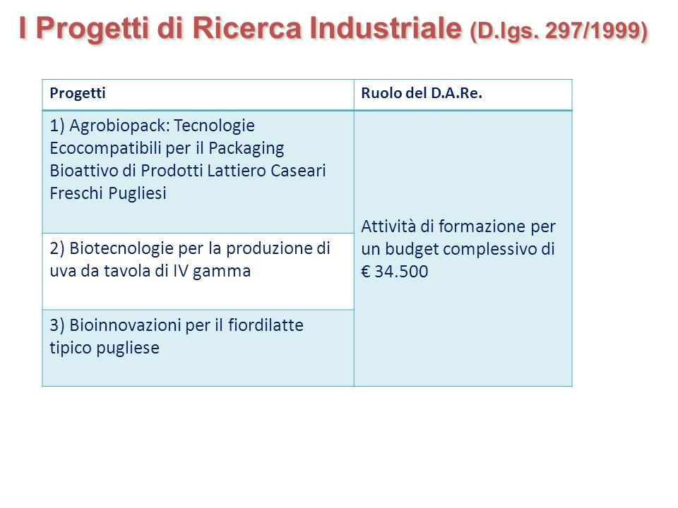 I Progetti di Ricerca Industriale (D.lgs. 297/1999) ProgettiRuolo del D.A.Re. 1) Agrobiopack: Tecnologie Ecocompatibili per il Packaging Bioattivo di