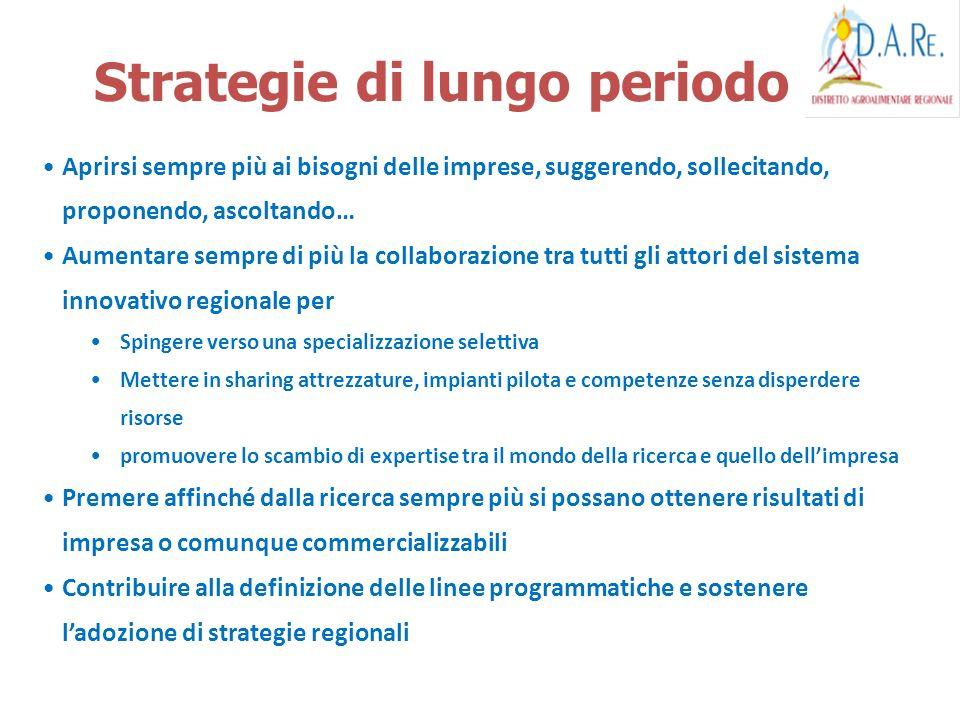 Strategie di lungo periodo Aprirsi sempre più ai bisogni delle imprese, suggerendo, sollecitando, proponendo, ascoltando… Aumentare sempre di più la c