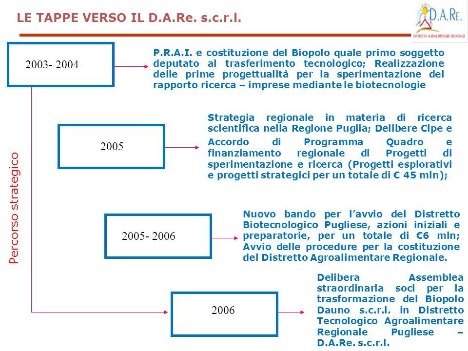 P.R.A.I. e costituzione del Biopolo quale primo soggetto deputato al trasferimento tecnologico; Realizzazione delle prime progettualità per la sperime