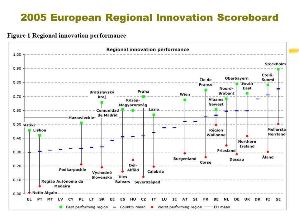 2005 European Regional Innovation Scoreboard