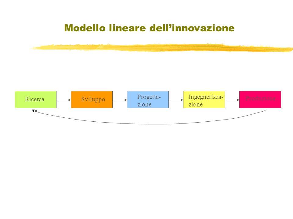 Modello lineare dellinnovazione RicercaSviluppo Produzione Progetta- zione Ingegnerizza- zione