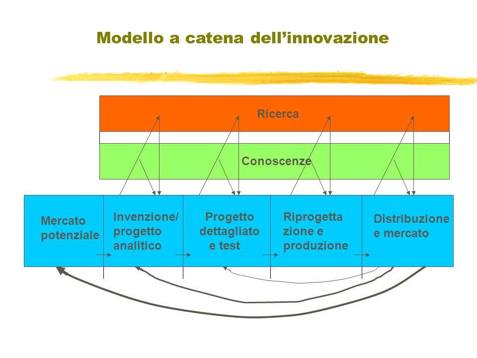 Mercato potenziale Invenzione/ progettazione analitica Progettazione dettagliata e test Distribuzione e mercato Ricerca Mercato potenziale Invenzione/