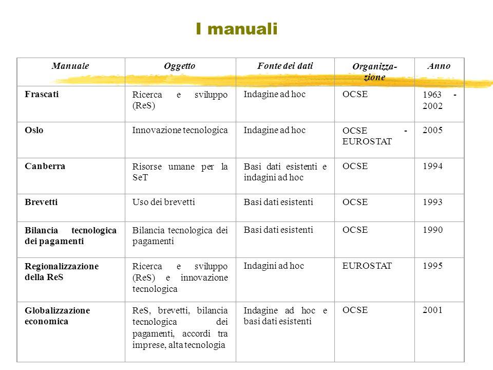 ManualeOggettoFonte dei datiOrganizza- zione Anno FrascatiRicerca e sviluppo (ReS) Indagine ad hocOCSE1963 - 2002 OsloInnovazione tecnologicaIndagine