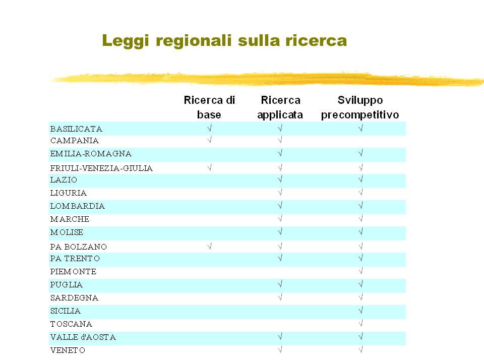Leggi regionali sulla ricerca
