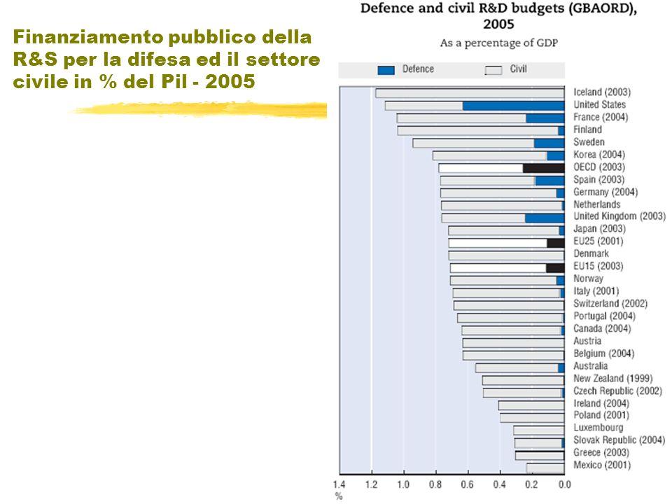 Finanziamento pubblico della R&S per la difesa ed il settore civile in % del Pil - 2005